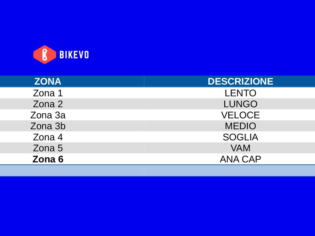 Zone di allenamento tabelle Bikevo