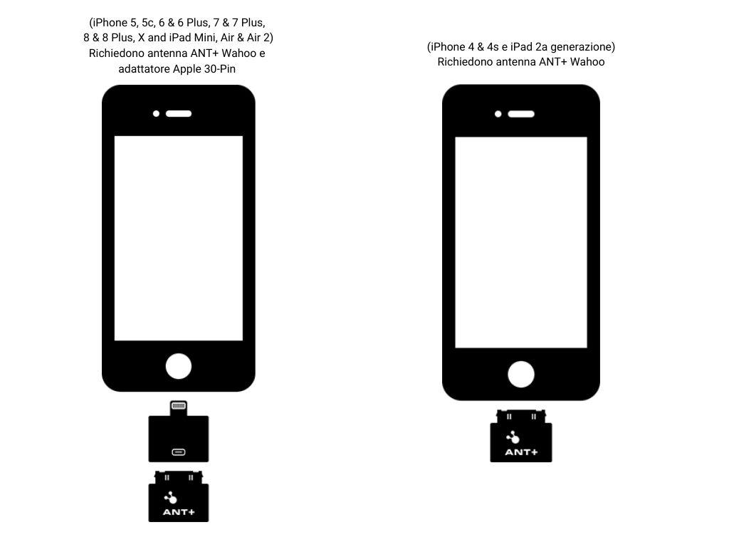 Chiavetta ANT+ per dispositivi iOS